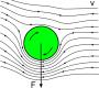 biomechanik:dynamik:magnus_effekt.png