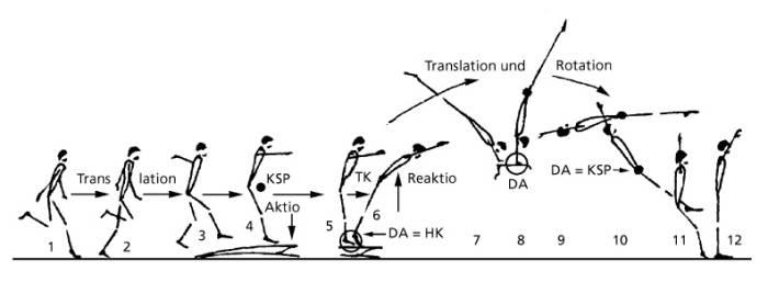 WP1303 Handstützüberschlag [Institut für Sportwissenschaft]