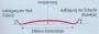 biomechanik:projekte:ss2013:bildschirmfoto_2013-05-25_um_19.11.58.png