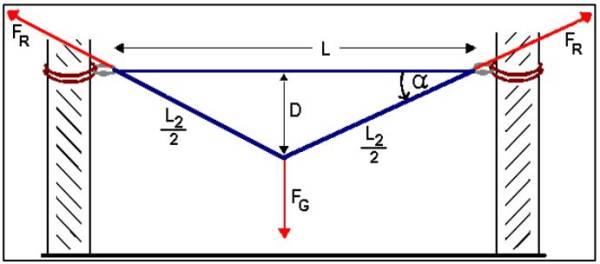 Abb.1 Kräfte Slackline