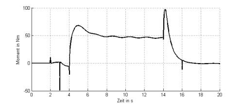 Abb.1 Momentenverlauf über der Zeit im Ellbogengelenk für das 3D-Modell