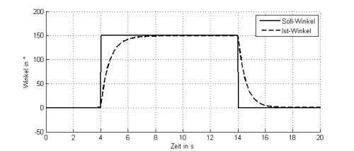 Abb.1 Winkel über der Zeit im Ellbogengelenk für das 3D-Modell