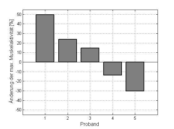 Abbildung 4 Änderung der Muskelaktivität pro Proband